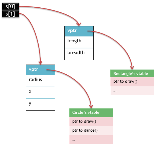 cpp-vtable